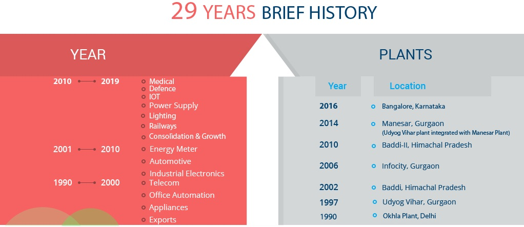SGS-29-years-growth-story